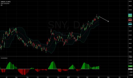 SNY: Sanofi potential short?