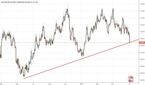 AUDCAD: LONG AUDCAD - Aussie Dollar pumping iron