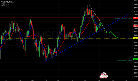 USDCAD: Possible small short down then flip it around