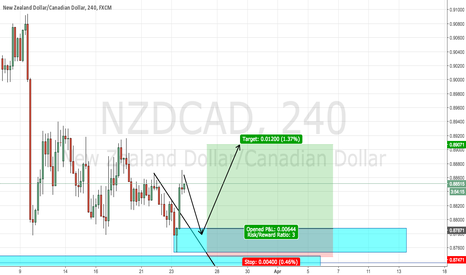 NZDCAD: Weekly and H4 set up combination