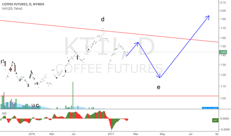 KT1!: COFFEE one more wave down to end correction