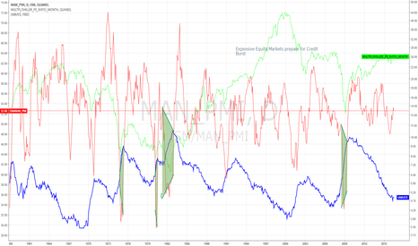 ISM/MAN_PMI: ISM as an Economic Indicator