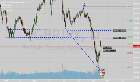 GBPJPY: Searching For C on GBP/JPY