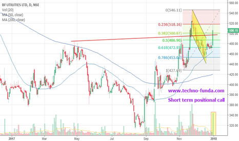 BFUTILITIE: BF UTILITIES Short term Positional Call