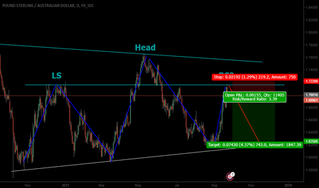 GBPAUD: GBPAUD in a potential H&S top