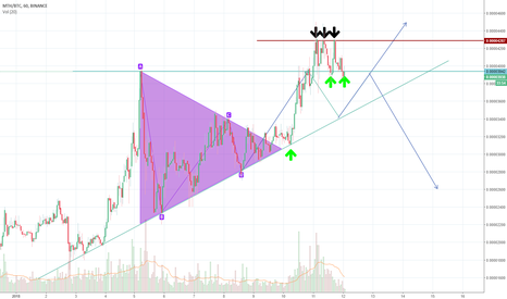 MTHBTC: MTH/BTC breaking resistance turned support