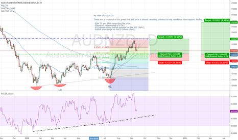 AUDNZD: AUD/NZD on radar