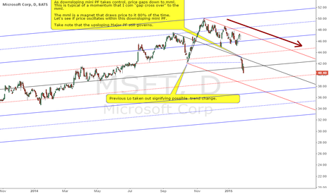 MSFT: MiCROSOFT : SIGNAL CONFIRMATION OF POSSIBLE DOWN TREND