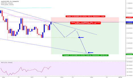 AUDCAD: AUDCAD LOVELY PRICE ACTION - happy friday