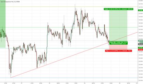 EURJPY: EURJPY Long Based On Trendline Rejection