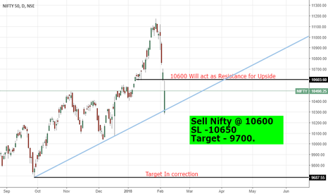 NIFTY: #nifty50 #nifty #niftyfuture will soon see 9700 levels.