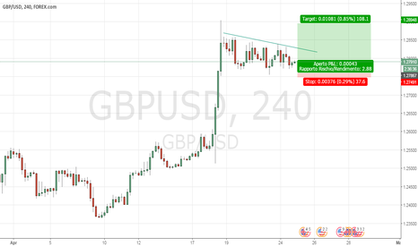 GBPUSD: Gbp/Usd H4