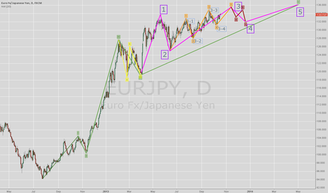 EURJPY: After the coming rally, EURJPY will face a temp drop