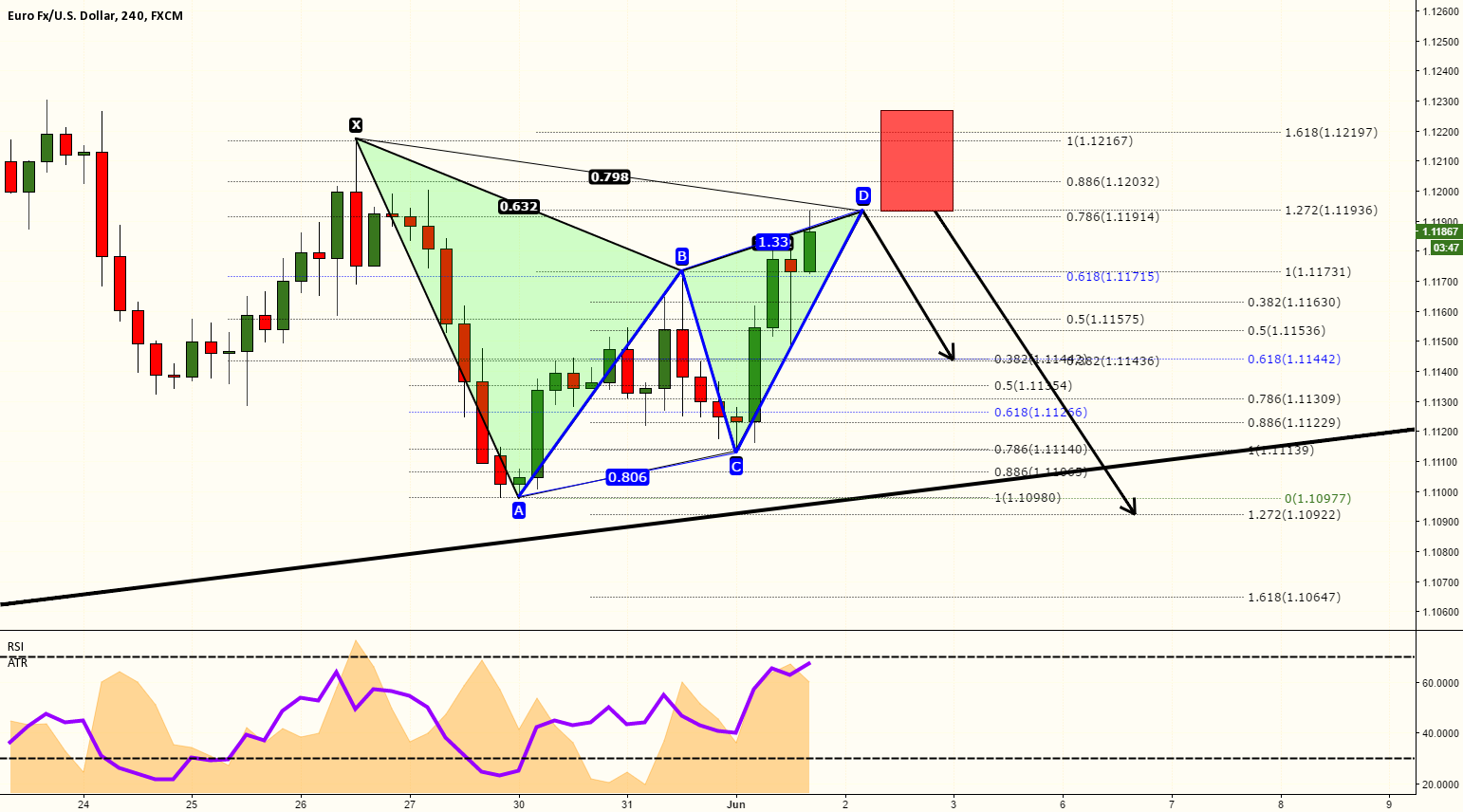 EURUSD BEARISH GARTLEY