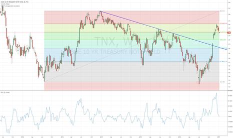 TNX: treasury buying slows