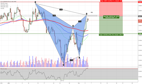 EURGBP: EURGBP - Potential Gartley Pattern on H4 Chart