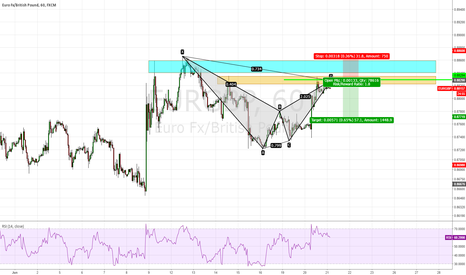 EURGBP: EUR/GBP, Bat Pattern coming and Supply Zone ?