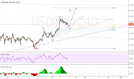 USDJPY: USD JPY likely to GO UP on medium term