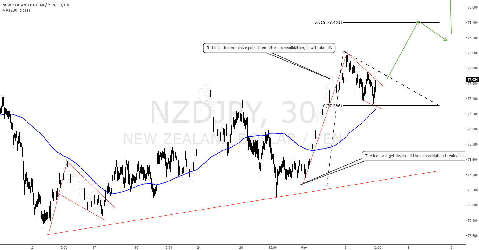 NZDJPY: New highs are possible