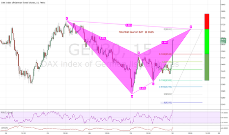 GER30: Potential bearish BAT @ 9695