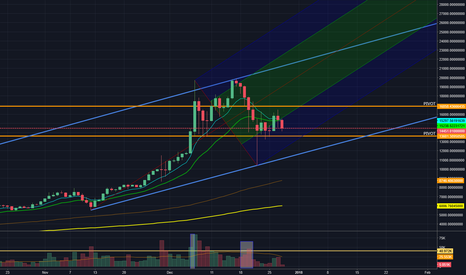 BTCUSD: $BTC PIVOT POINTS AND UPWARD TREND