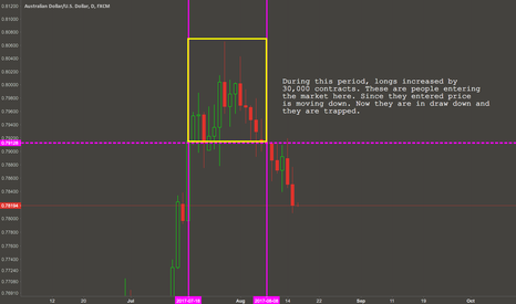 AUDUSD: Trapped traders - how to use the commitments of traders report