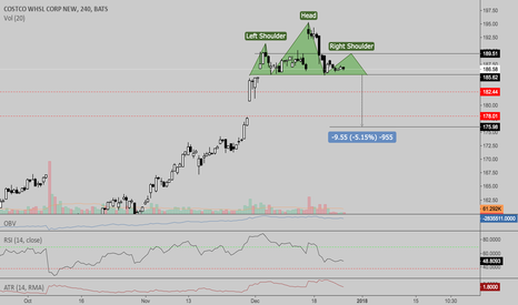 COST: $COST Head and shoulders setting up?