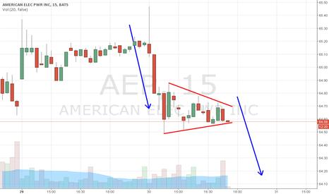 AEP: AEP day trade short