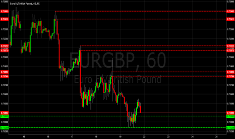 EURGBP: EURGBP Supply & Demand