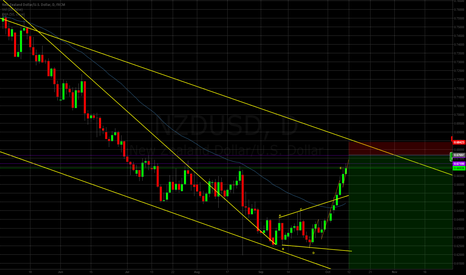 NZDUSD: NZD/USD Wave Count Possibility