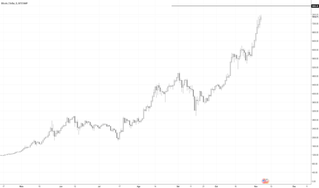 BTCUSD: Bitcoin 8.000 ou 8.050 ????