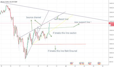 BTCUSD: BTCUSD short term continuation pattern