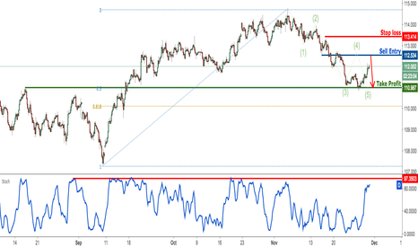 USDJPY: USDJPY approaching profit target perfectly, prepare to sell