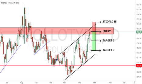 APOLLOTYRE: CHANNEL + RESISTANCE..... IS IT A GOOD COMBO ??