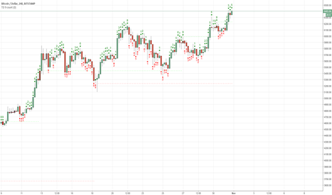 BTCUSD: Do your analysis and analyse the past of others