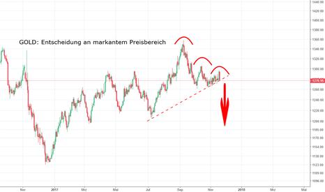 GOLD: GOLD: Entscheidung an markantem Preislevel