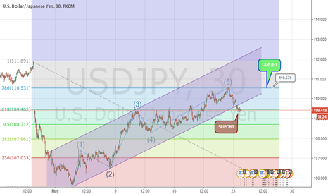 USDJPY: ELLIOT WAVE