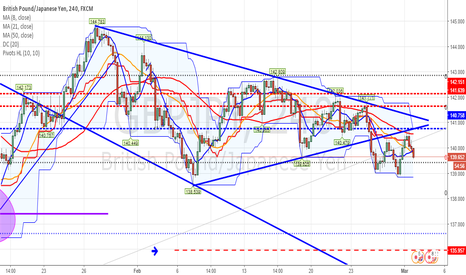 GBPJPY: GJ - update on my take of where we may go next