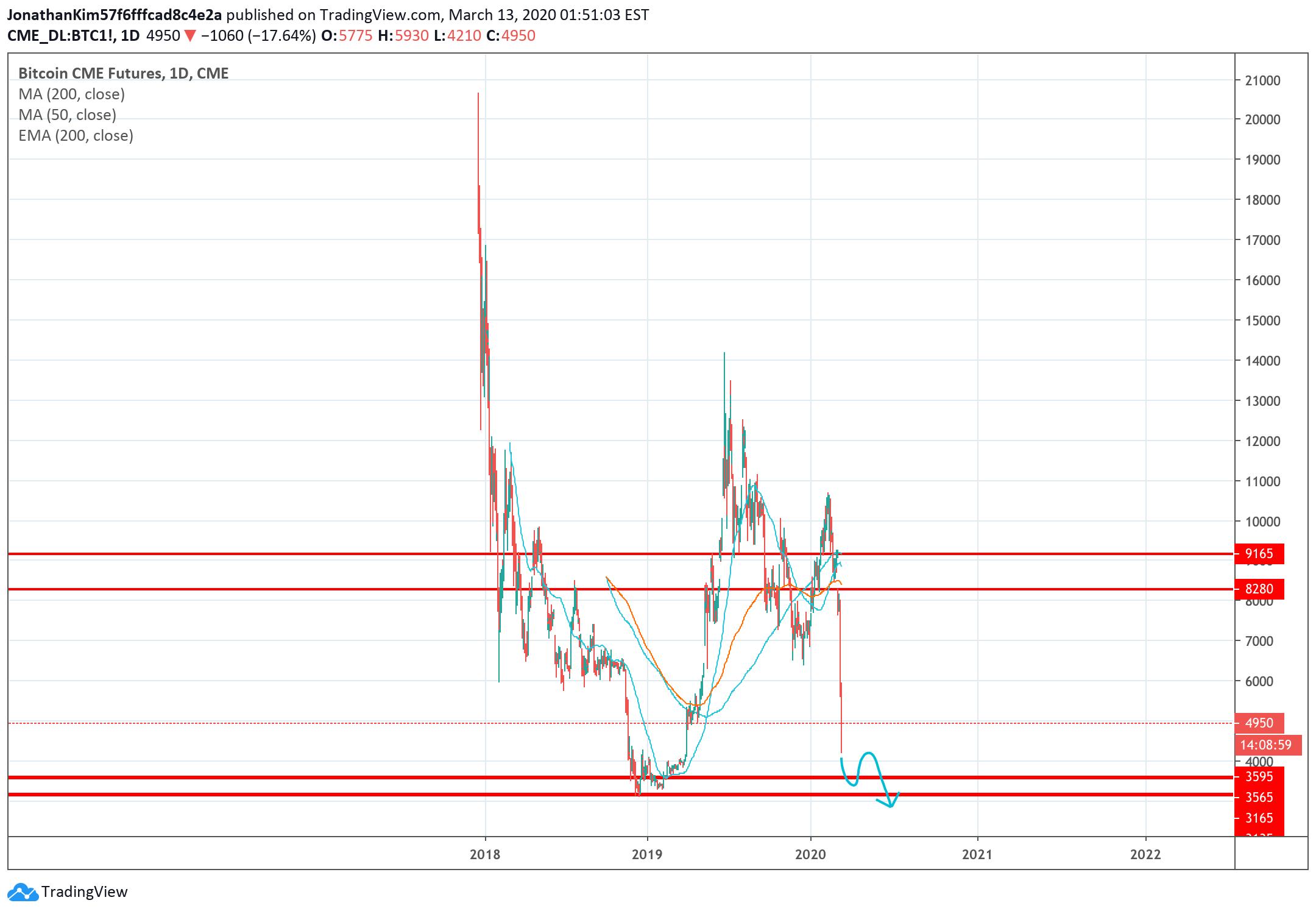 cme btc tradingview