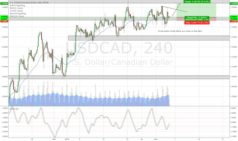 USDCAD: USDCAD Shows Resilience