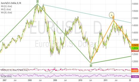 EURUSD: eur trend