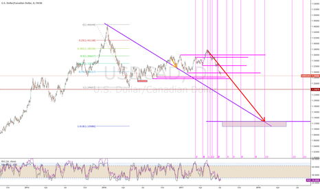 USDCAD: Great UC Short