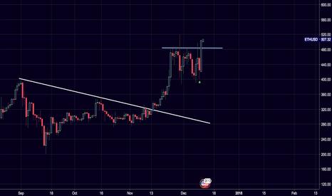 ETHUSD: Update: $ETH/$USD breakout.