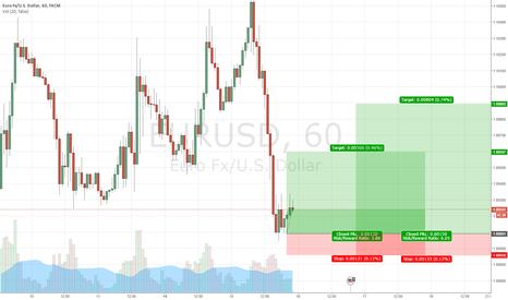 EURUSD: EURUSD: Swing Trade LONG