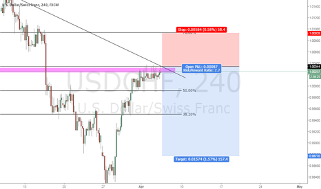 USDCHF: USD/CHF Selling Opportunity