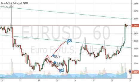 EURUSD: buy idea!