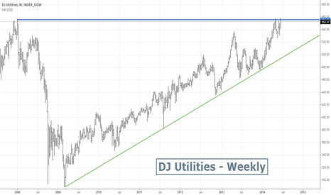 DUY0: DJ Utilities Index Weekly - All time High