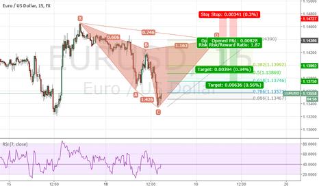 EURUSD: potential short opportunity