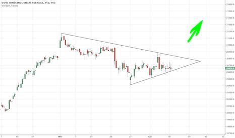 DJI: Dow LONG