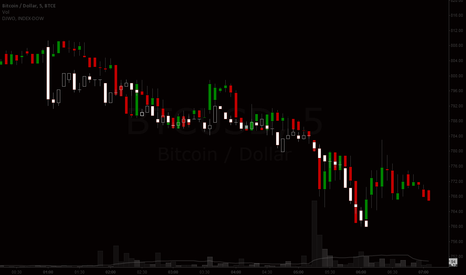 BTCUSD: TODAY'S CRASH COMES FROM ABOVE IN THE FOOD CHAIN